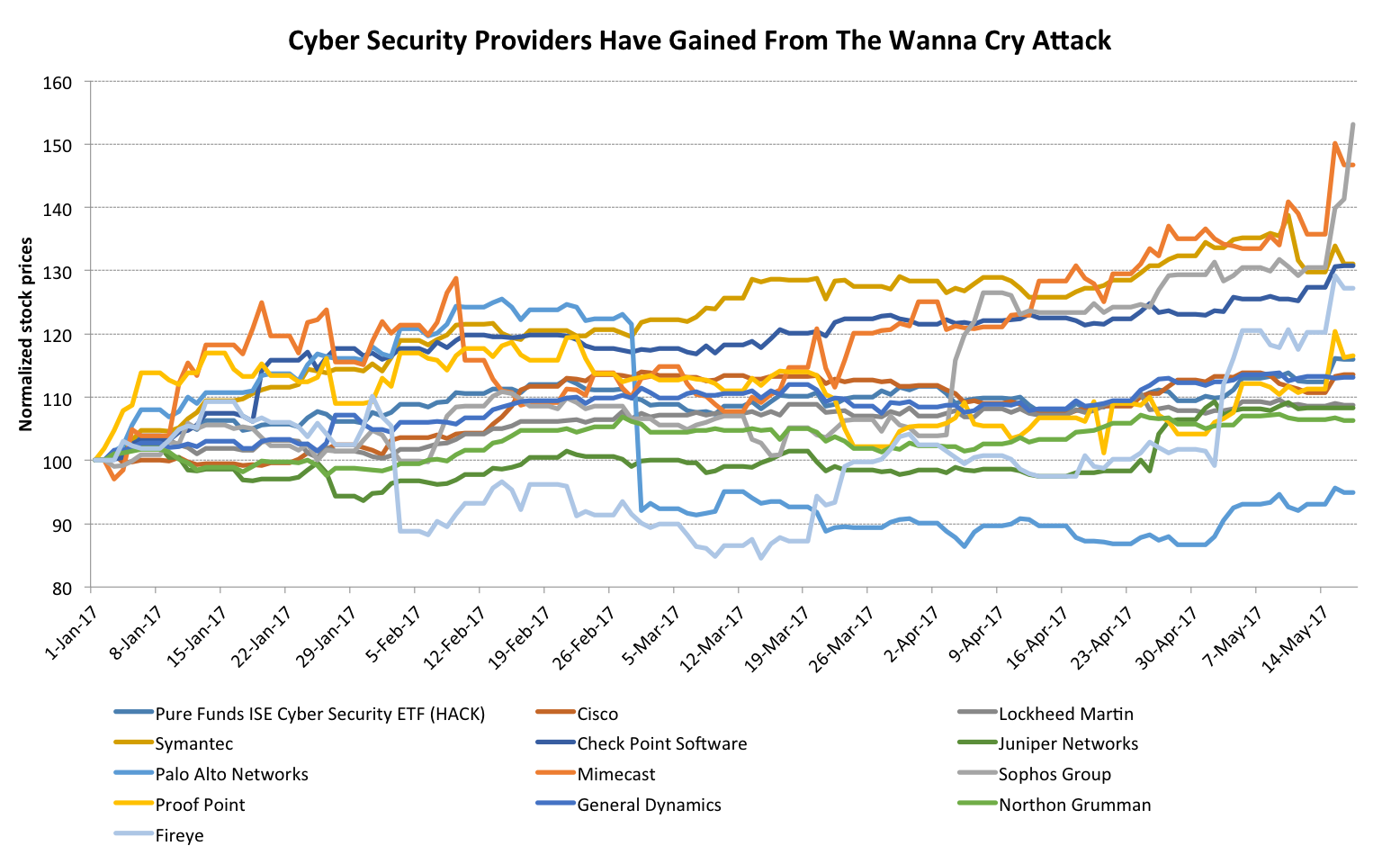5 Stocks to Watch As Cyber Security Demand Surges On Heels ...