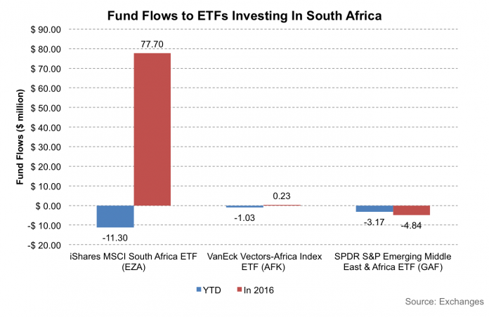 Large Outflows From South Africa As Fund Managers Liquidate Positions On Credit Quality Concerns 1