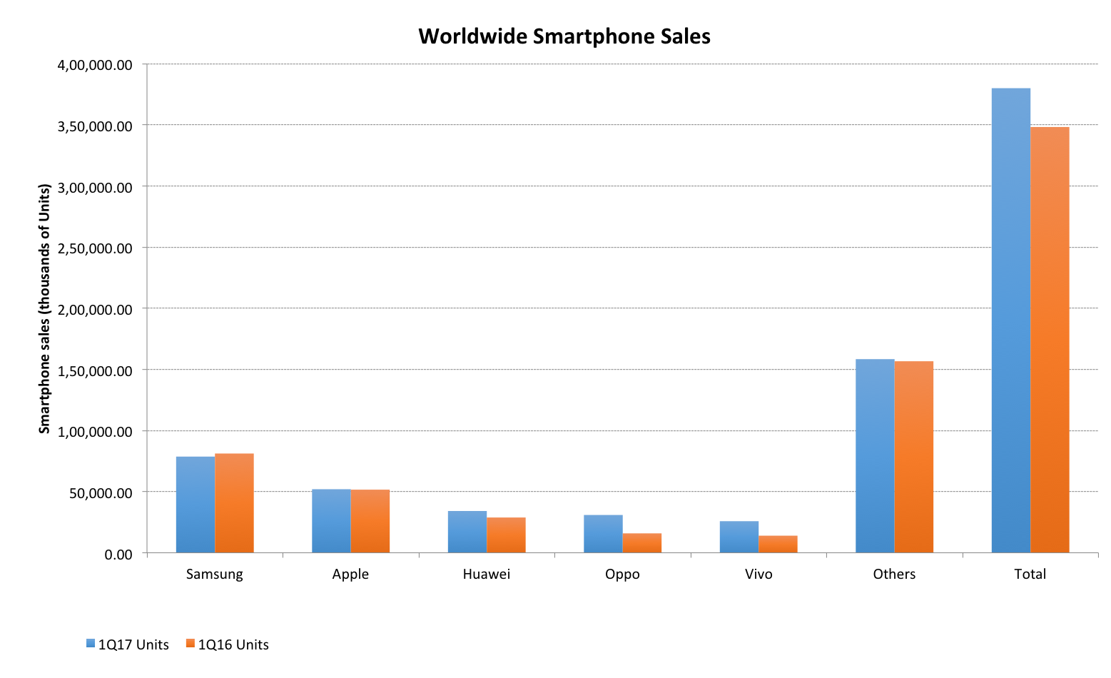 Worldwide Smartphone Sales Grow 9 1% With Samsung and Apple