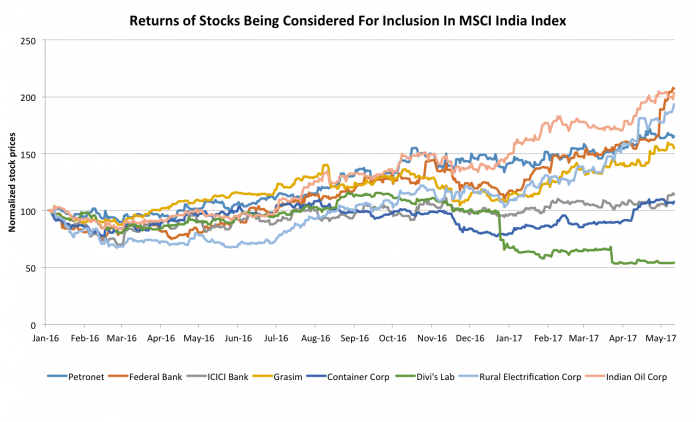 Upcoming Msci India Index Changes Six Winning Stocks And