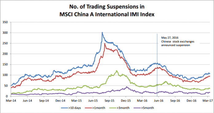 4 Issues That China Must Solve To Get A-Shares Included In the MSCI EM Index 1