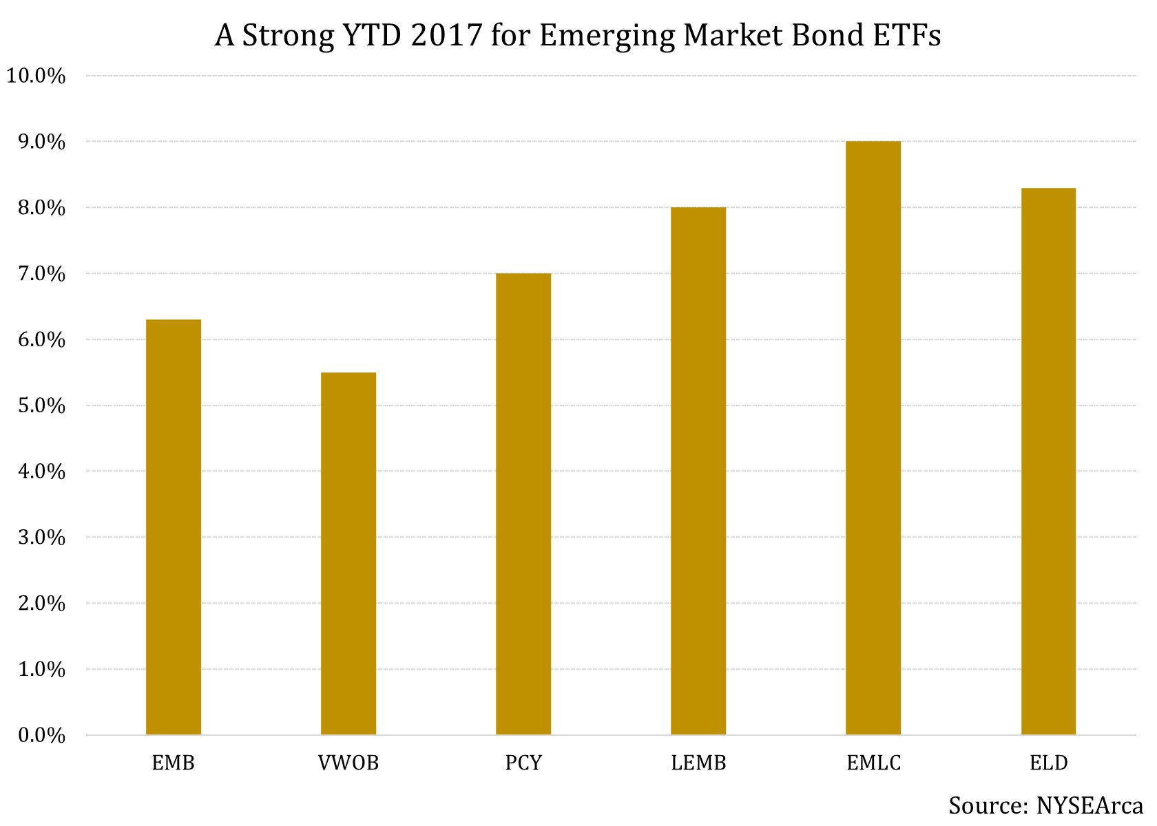 emerging markets and turbulent markets