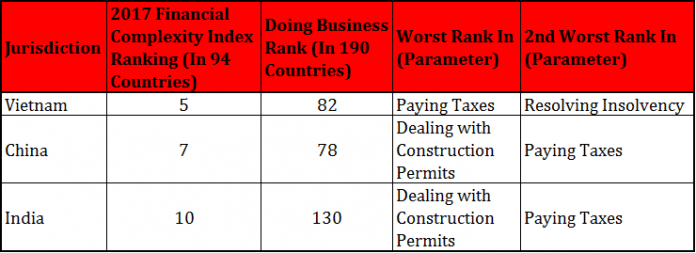 Complying With Tax Systems in These Three APAC Countries Is Demanding 1
