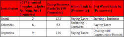 The Three South American Nations with the Most Challenging Tax Systems In The Region 1