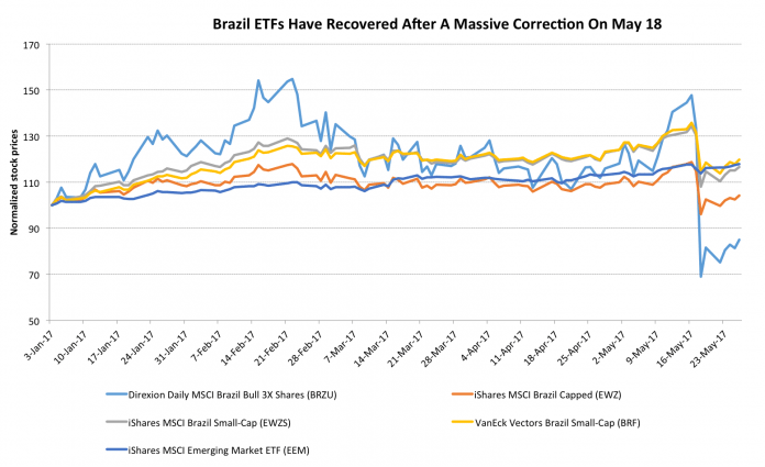 Investors Continue To Pour Into Brazil As Political Turmoil Makes Valuations Attractive