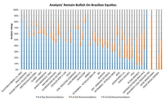 10  Brazil Equities Analysts Are Bullish On Following The Temer Scandal 2