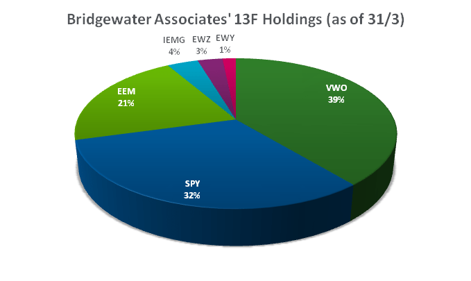 Bridgewater Associates holdings | Frontera