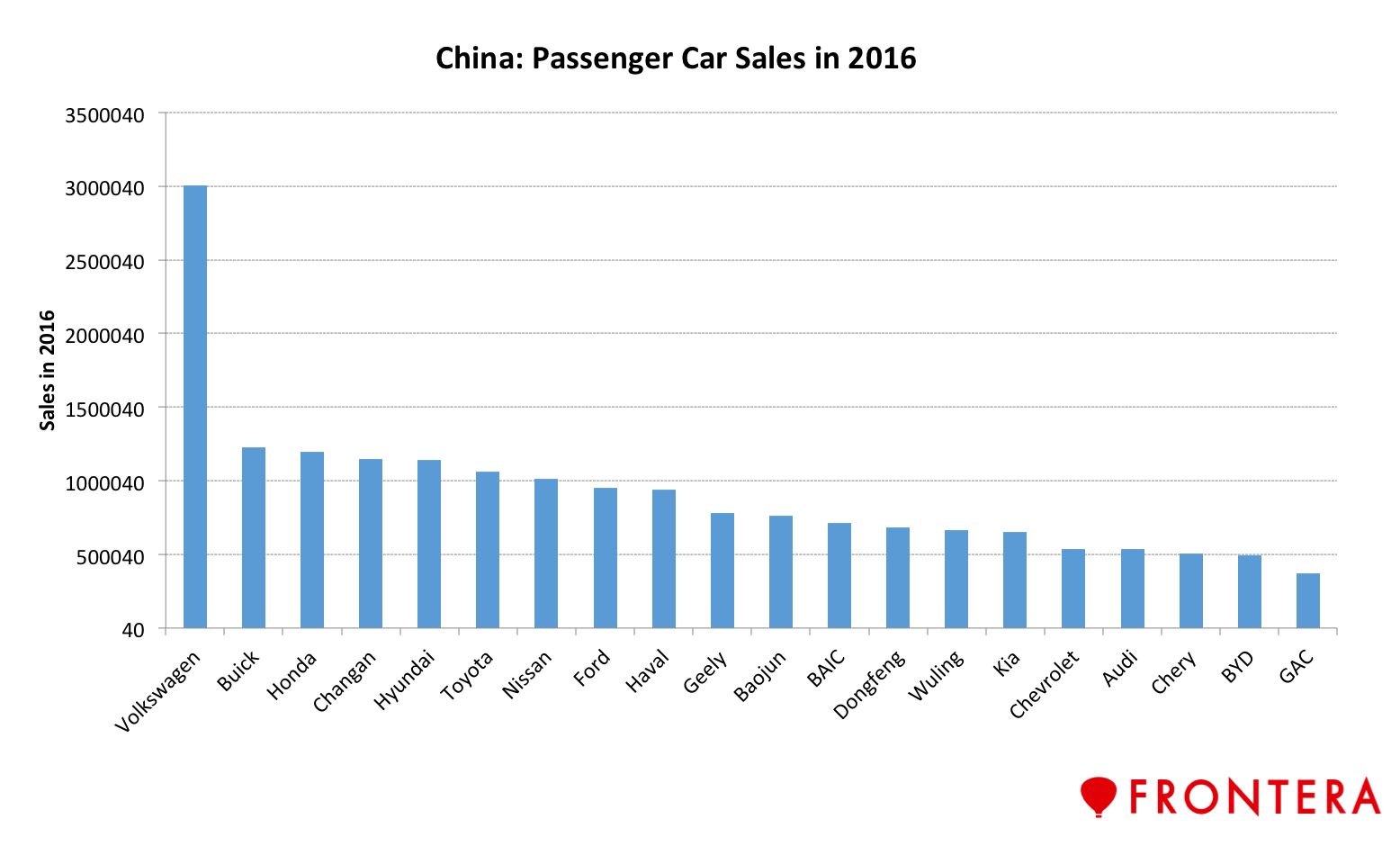 China S Status As The Largest Car Market Globally Is Attracting Many Foreign Manufacturers Through Joint Ventures And Partnerships