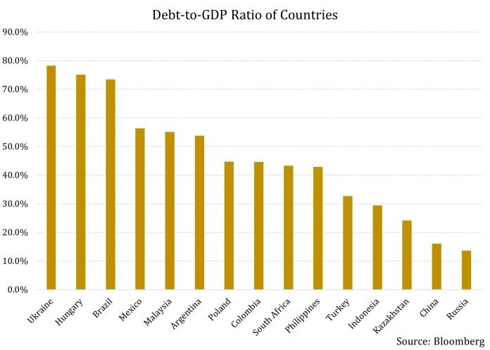 The Highest Risk Countries Held In Dollar Denominated Emerging Markets Bond Funds 2
