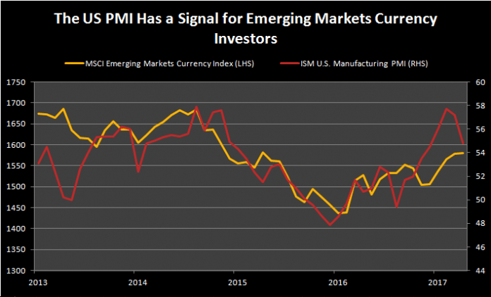 The US PMI Has a Signal for Emerging Markets Currency Investors 1