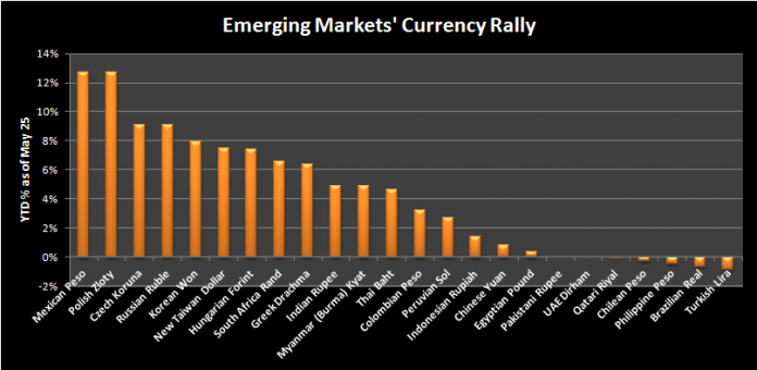 17 Of 24 Emerging Market Currencies Have Appreciated This Year, Is The Rally Just Getting Started? 1