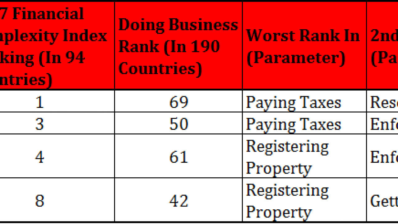 These Three Countries Have the Most Complex Tax and Accounting