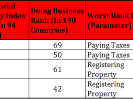 These Three Countries Have the Most Complex Tax and Accounting Framework in EMEA 1
