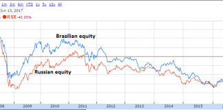 Brazil Versus Russia: Which Equity Market Is Currently The Better Bet? 3