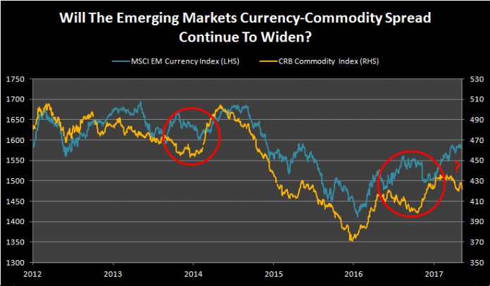 Will The Emerging Markets Currency-Commodity Spread Continue To Widen? 1