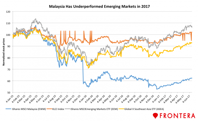Malaysia's Outlook Turns Brighter, But Concerns That Linger Are Beyond The Market's Control 6