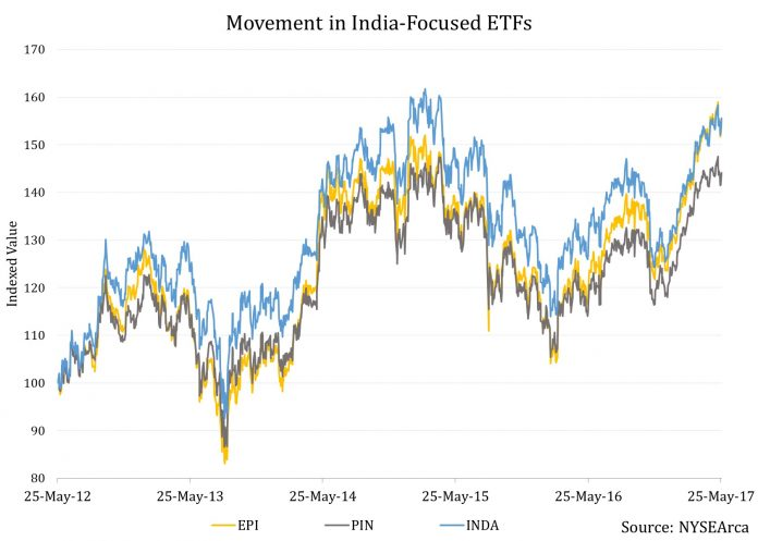 A Bull Run of Historical Proportions in Indian Stocks: Music To The Ears Of Investors 1