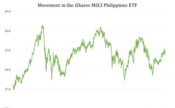 After An Exceptional Five-Year Performance, Do Philippines Stocks Have More Room To Run? 1