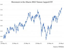 Bear Alert: Can Taiwan Stocks Sustain The 10,000 Level This Time? 1