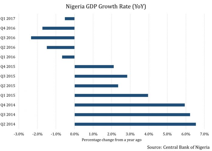 Flying High: Why Nigerian Equities Have Taken To the Skies 1