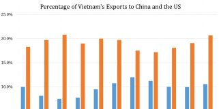 Vietnam: Why The Pivot Towards The US Can Elicit A Positive Response 2