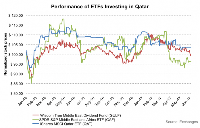 3 Middle East ETFs To Avoid If Qatar Boils Over 2