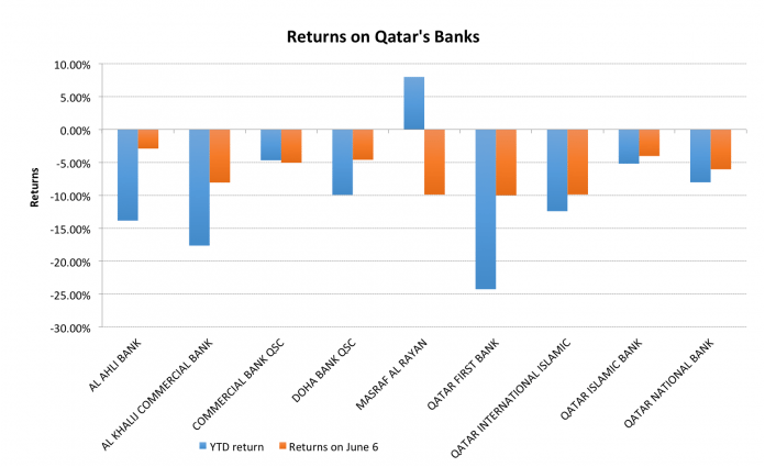 Why Qatar's Banks Are Most At Risk To Ongoing Conflicts In The Region 2