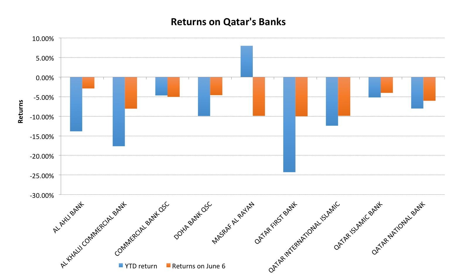 5 whys diagram banking block and schematic diagrams why qatar s banks are most at risk to ongoing conflicts in the rh frontera net 5 whys model 5 why template excel maxwellsz