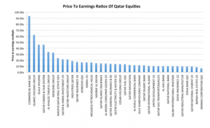 Are Qatar's Equities Now Attractive Buys For Bargain Hunters? 5
