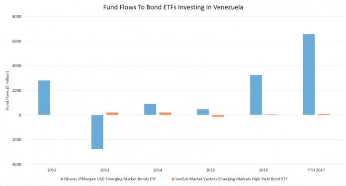 Funds Continue To Plow Money Into Venezuelan Bond Funds Despite Economic Chaos