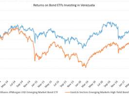The ETFs And ADRs Providing The Best Exposure To Embattled Venezuela