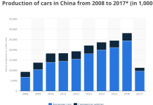 Ford Says Goodbye To Mexico, And Hello To China For Small-Car Manufacturing 1