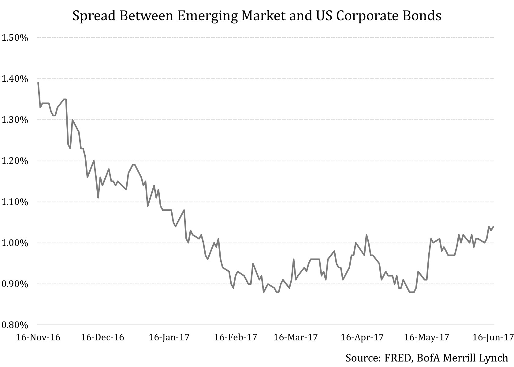 Issues To Consider Before Buying Emerging Market Bonds And