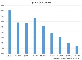 Can Uganda Achieve What No Other Oil Exporter Has Managed In Africa? 2