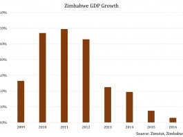 How Government Self-Praise Is Hurting Zimbabwe Even Further 2