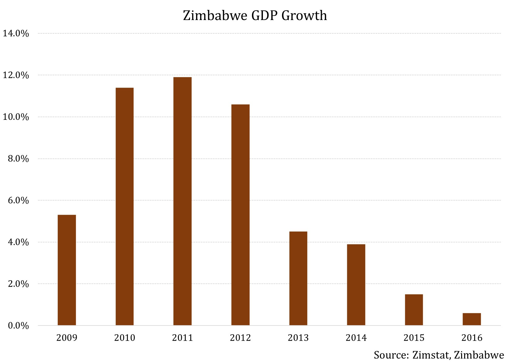 an analysis of the economic development in zimbabwe This paper examines the impact of dollarization on the performance of the  zimbabwean economy from 2003 to 2014 using an interrupted time-series  analysis.