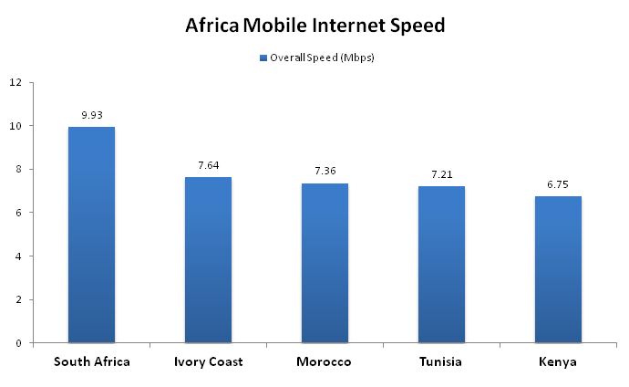 The Fastest Mobile Network Internet Connections in Africa Are In These Five Countries 1