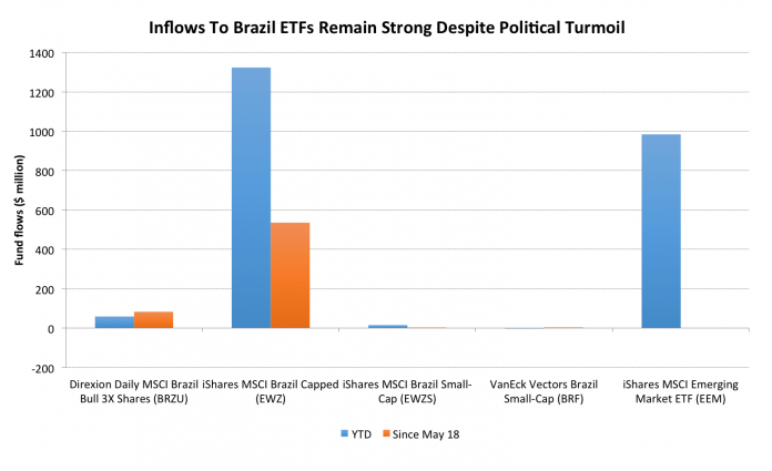 Fund Flows To Brazil Remain Undeterred Despite Political Uncertainty 3