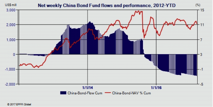Will China's New Bond Connect Program Be Able to Reverse Flight of Funds? 1