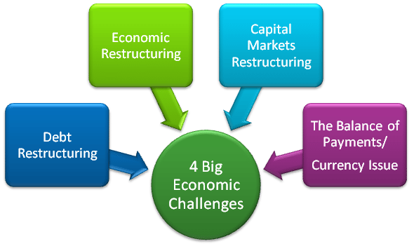 Ray Dalio: The Four Biggest Economic Challenges Facing China 2