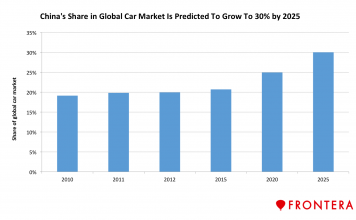 The 5 Biggest Automotive Companies In The World's Largest Car Market 2