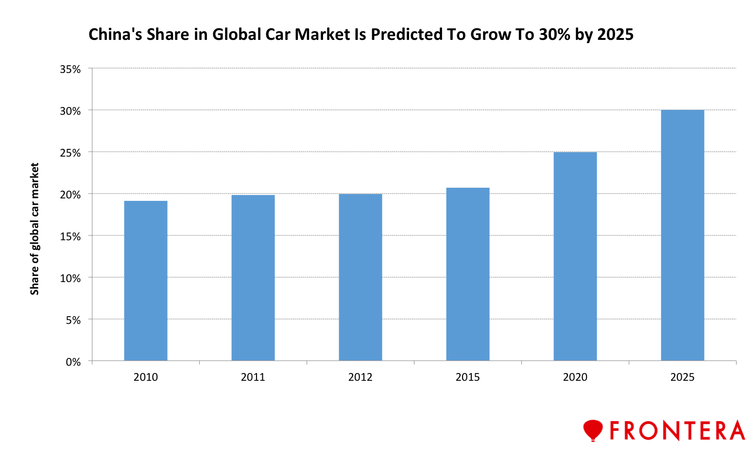 The 5 Gest Automotive Companies In World S Largest Car Market 2