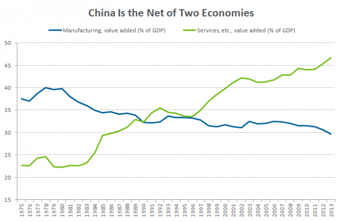 Ray Dalio Sees China As The Net Of Two Economies 4