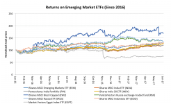 The Best And Worst ETFs For Investing In This Year's Hottest Emerging Markets 1