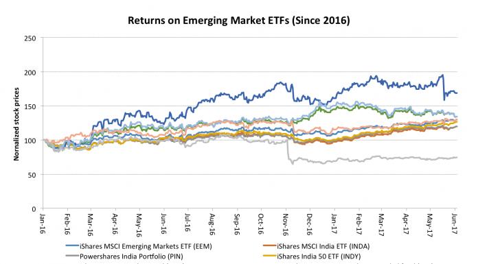 best stock emerging markets etf