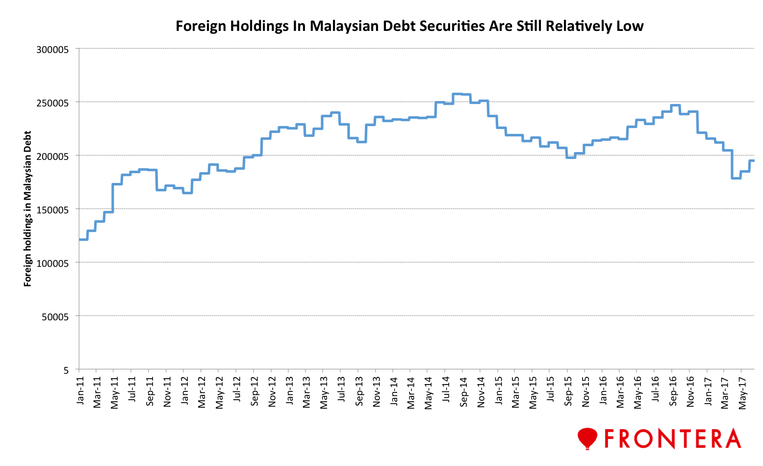 malaysia debt market A faq on malaysian government debt their debt is just for creating and running a robust sovereign debt market malaysia debt is purely for consumption and.