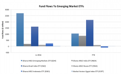 Inflows To Emerging Markets Reach Post-2006 Peak, Can The Momentum Continue? 1