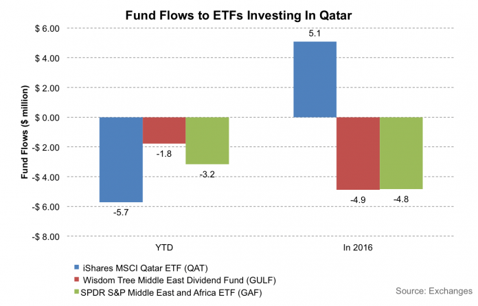 How Large Are the Positions That Funds Have Liquidated In Qatari ETFs? 2