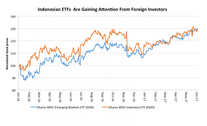 As Indonesia's Sovereign Debt Gets Upgraded, $5 Billion Worth of Inflows Expected 1