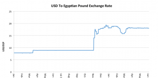 Markets Are Turning Bullish On Egypt, But Is The Rally Sustainable? 1